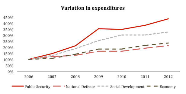 Variation in Expenditures